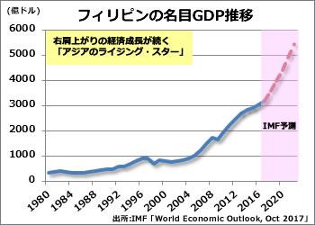 GDPのグラフ